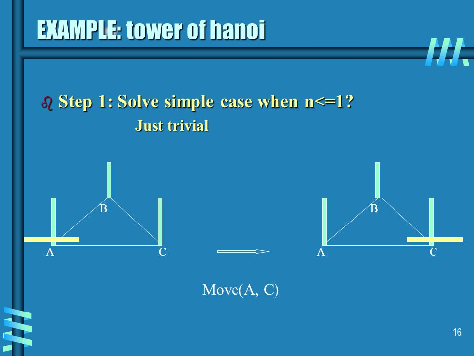 16 EXAMPLE: tower of hanoi b Step 1: Solve simple case when n<=1 Just trivial AC B AC B Move(A, C)