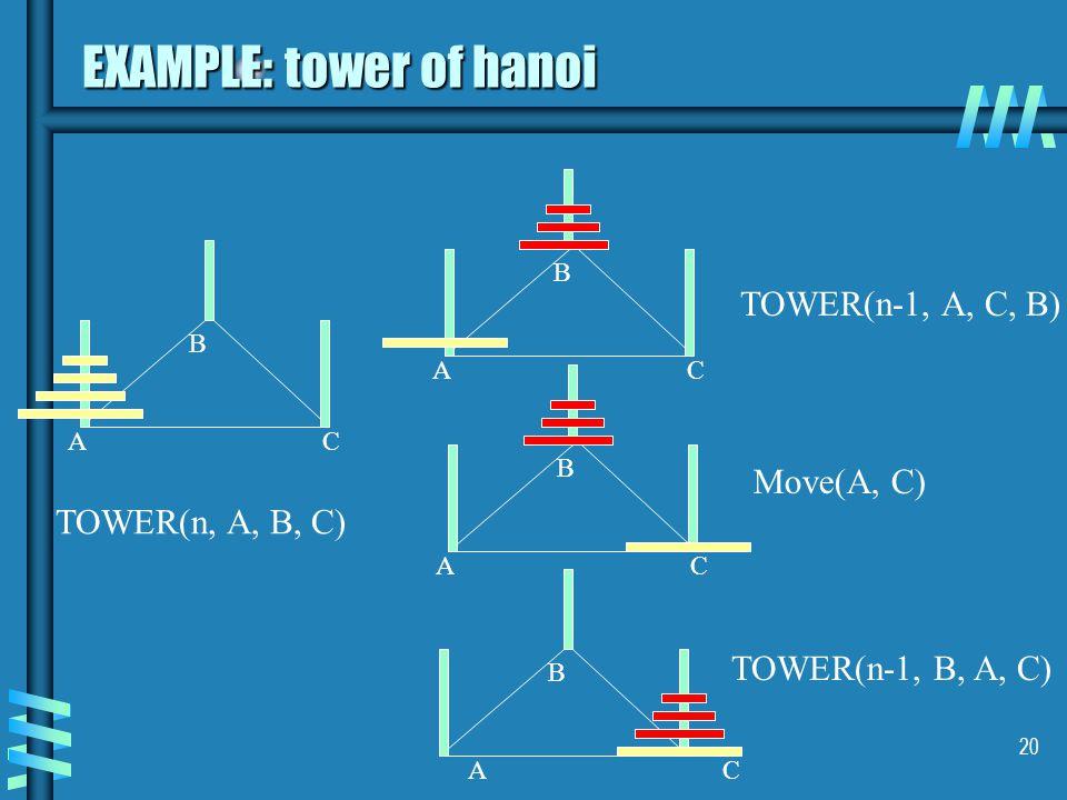 20 EXAMPLE: tower of hanoi AC B AC B AC B AC B TOWER(n, A, B, C) TOWER(n-1, A, C, B) Move(A, C) TOWER(n-1, B, A, C)