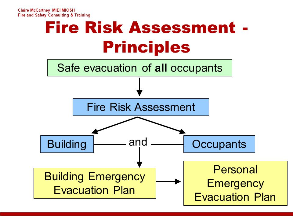 Claire McCartney MIEI MIOSH Fire and Safety Consulting & Training Fire Risk Assessment - Principles Safe evacuation of all occupants Fire Risk Assessm