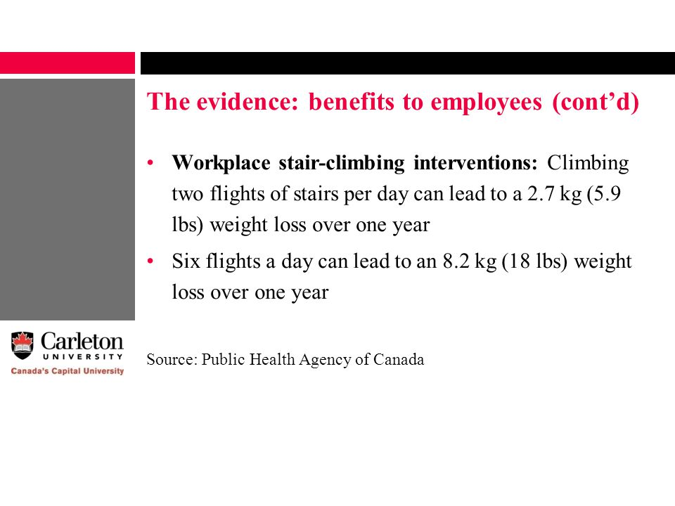 The evidence: benefits to employees (cont'd) Workplace stair-climbing interventions: Climbing two flights of stairs per day can lead to a 2.7 kg (5.9