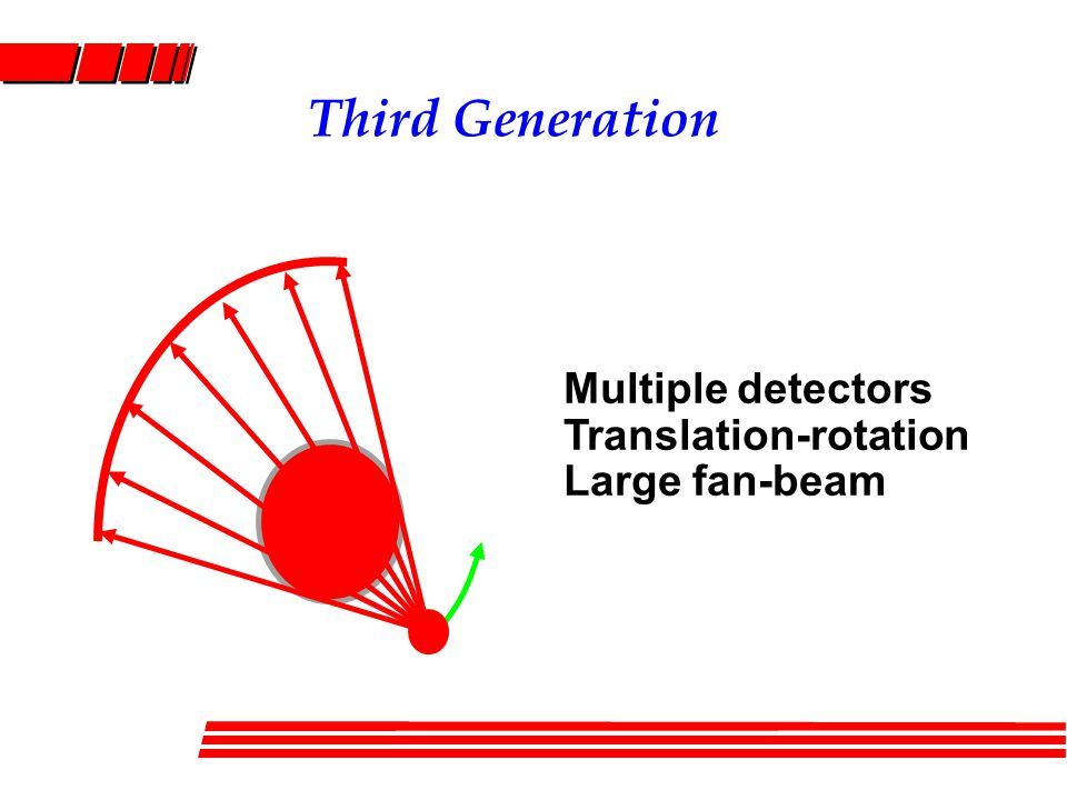 Third Generation Multiple detectors Translation-rotation Large fan-beam