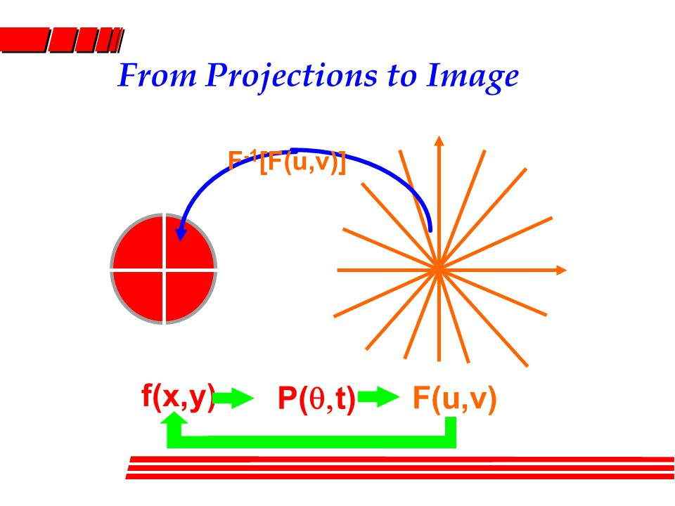 From Projections to Image y x v u F -1 [F(u,v)] f(x,y) P(  t) F(u,v)