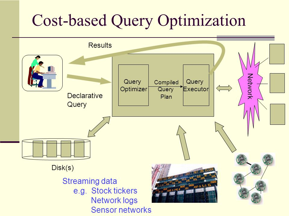 Cost-based Query Optimization Declarative Query Results Network Query Optimizer Query Executor Compiled Query Plan Disk(s) Streaming data e.g. Stock t