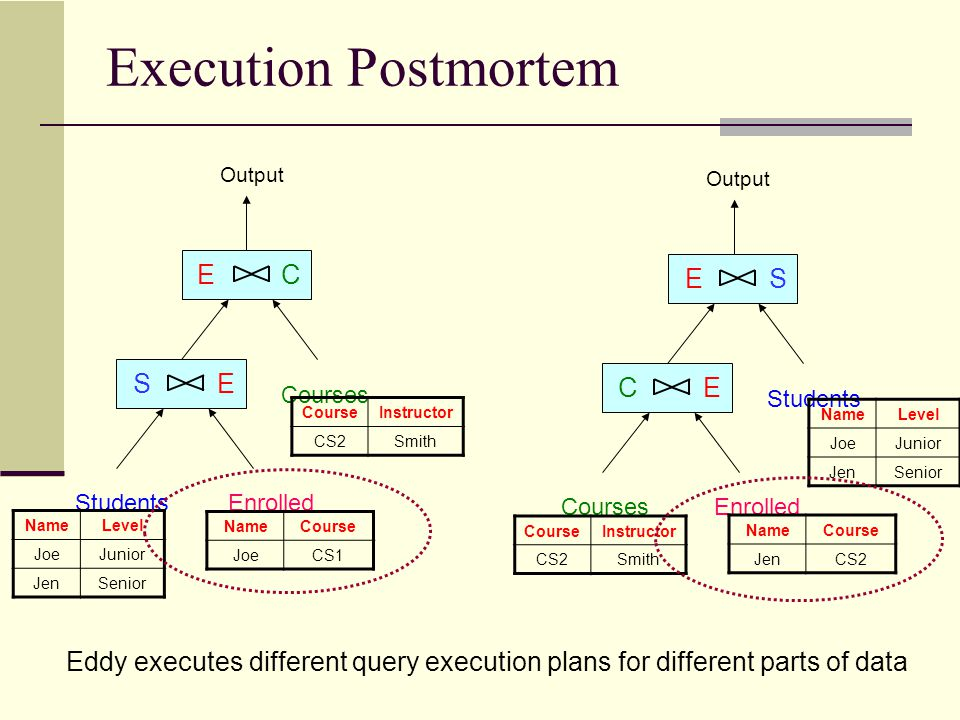 Execution Postmortem Can we talk about what exactly the eddy did during the execution .