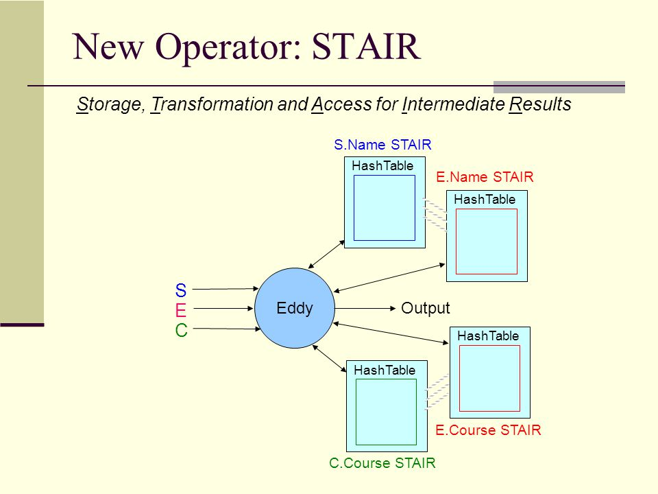 HashTable E.Name STAIR HashTable S.Name STAIR HashTable E.Course STAIR HashTable C.Course STAIR Eddy S E C Output Query execution using STAIRS Similar to using Join Operators s1 Probe into E.Name STAIR Build into S.Name STAIR s1