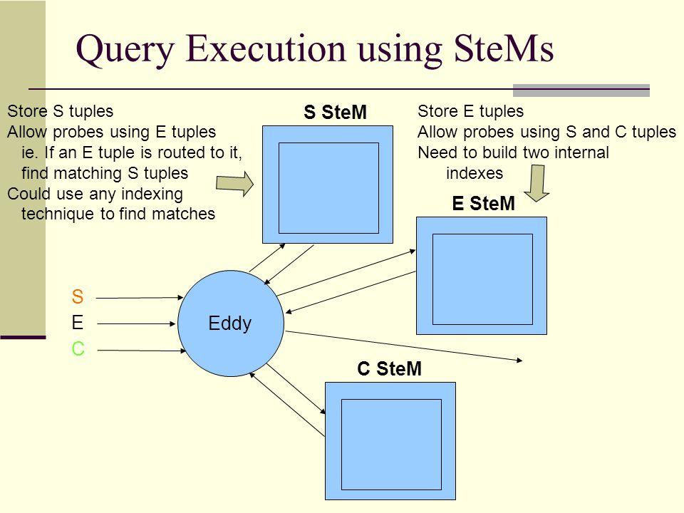 Query Execution using SteMs Eddy S E C S SteM E SteM C SteM Store S tuples Allow probes using E tuples ie.