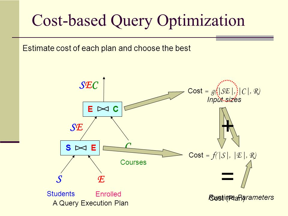 Cost-based Query Optimization Students Enrolled Courses E CS E A Query Execution Plan S E C SESE SECSEC Estimate cost of each plan and choose the best