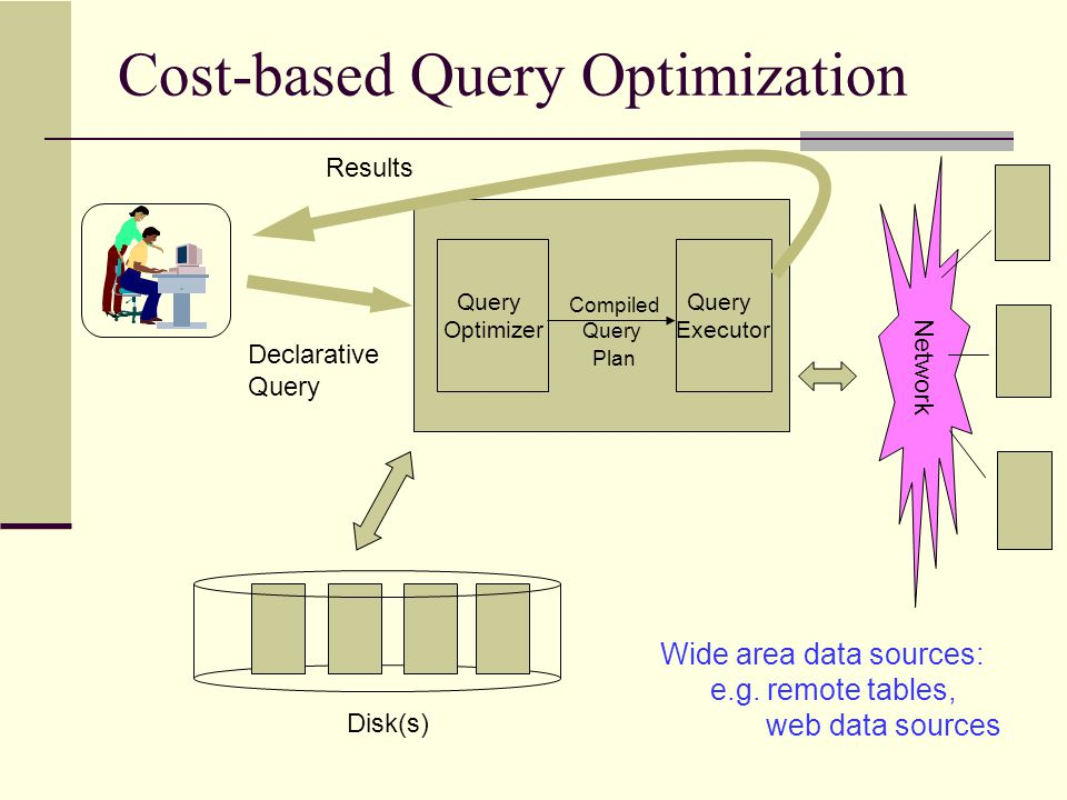 Cost-based Query Optimization Declarative Query Results Network Query Optimizer Query Executor Compiled Query Plan Disk(s) Wide area data sources: e.g