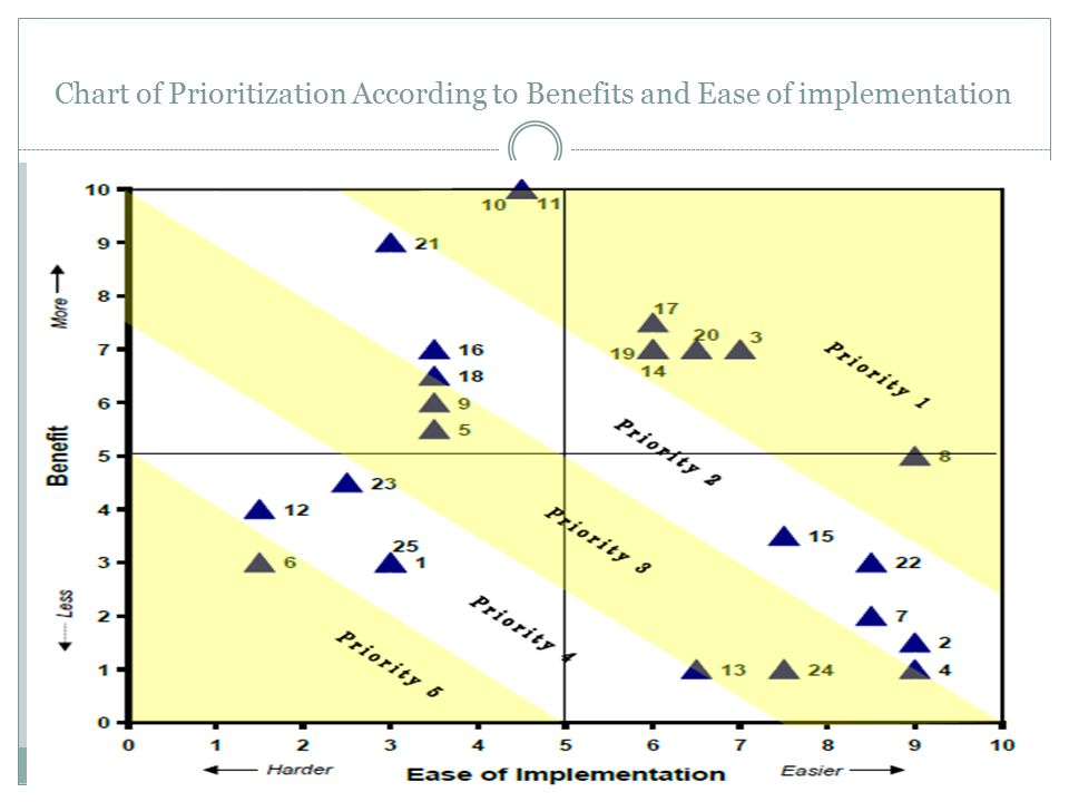 Chart of Prioritization According to Benefits and Ease of implementation