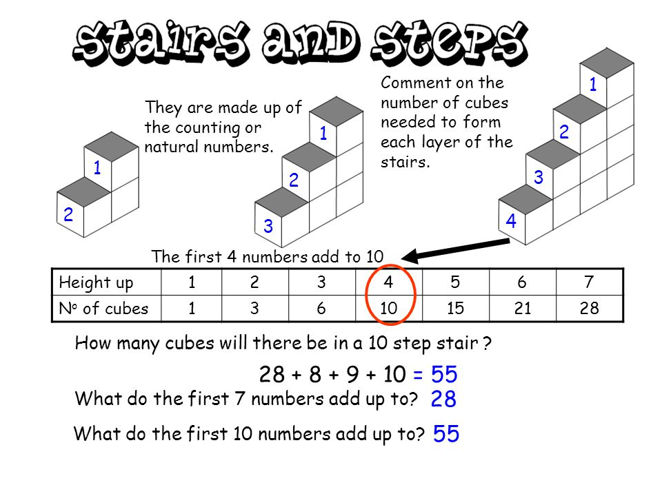 A 2 step stair goes up 2 and is made of 3 cubes. A 3 step stair goes up 3 and is made of 6 cubes.