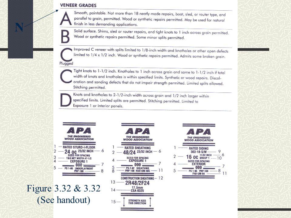Figure 3.32 & 3.32 (See handout) N
