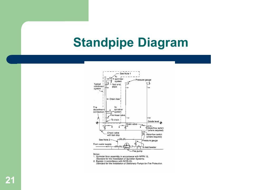 21 Standpipe Diagram