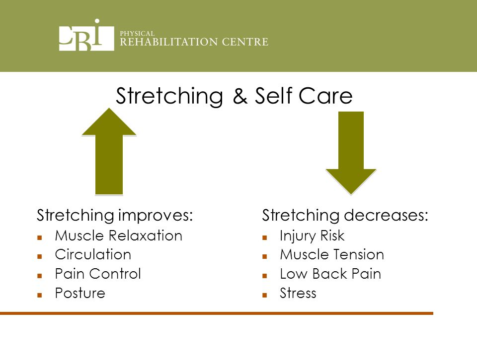 Stretching decreases: Injury Risk Muscle Tension Low Back Pain Stress Stretching improves: Muscle Relaxation Circulation Pain Control Posture Stretching & Self Care