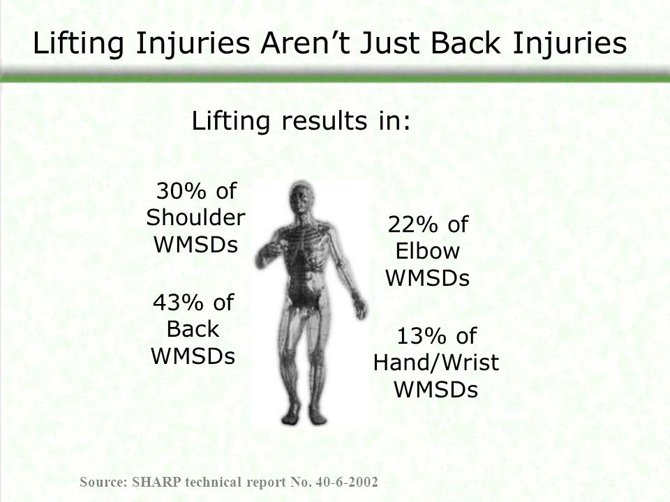 Lifting Injuries Aren't Just Back Injuries 30% of Shoulder WMSDs 22% of Elbow WMSDs 13% of Hand/Wrist WMSDs 43% of Back WMSDs Lifting results in: Sour