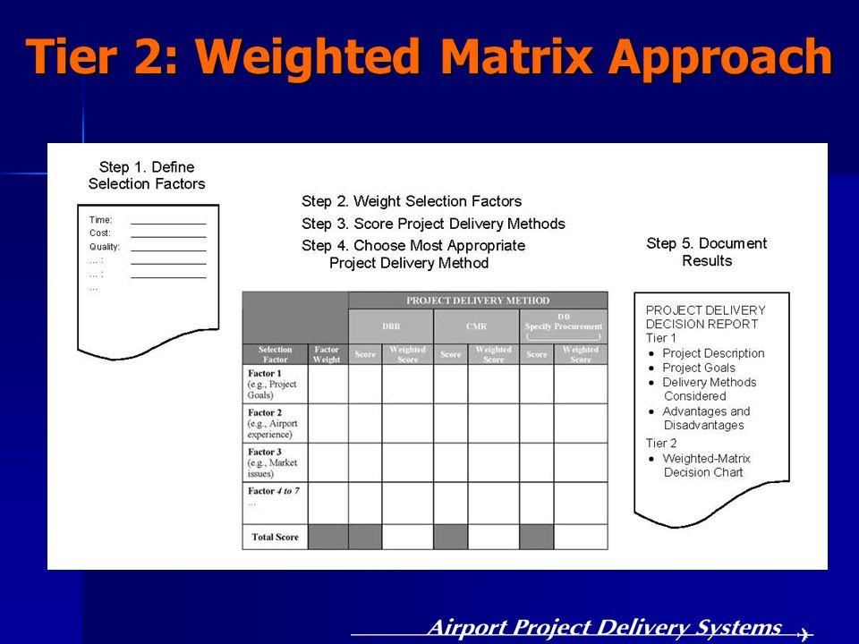 Tier 2: Weighted Matrix Approach
