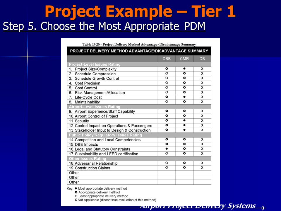 Step 5. Choose the Most Appropriate PDM Project Example – Tier 1