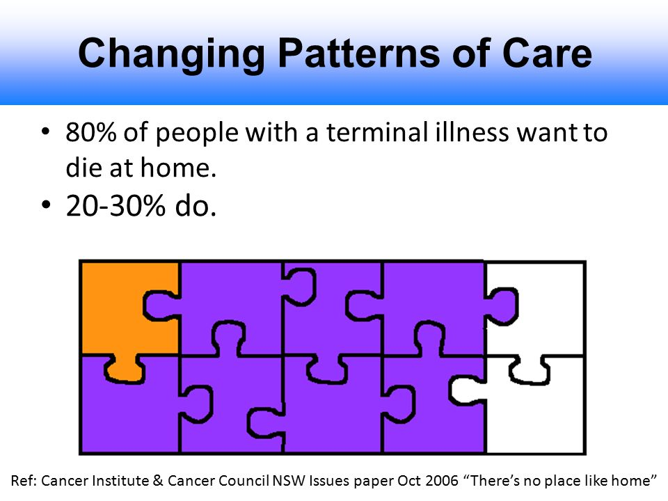 Changing Patterns of Care 80% of people with a terminal illness want to die at home. 20-30% do. Ref: Cancer Institute & Cancer Council NSW Issues pape