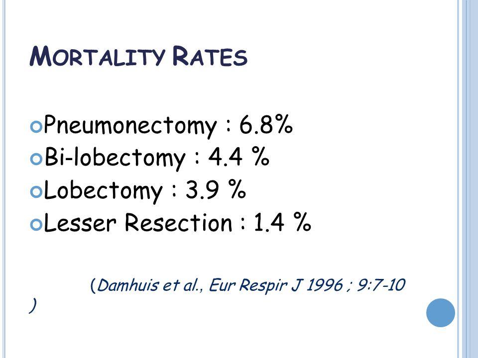 M ORTALITY R ATES Pneumonectomy : 6.8% Bi-lobectomy : 4.4 % Lobectomy : 3.9 % Lesser Resection : 1.4 % (Damhuis et al., Eur Respir J 1996 ; 9:7-10 )