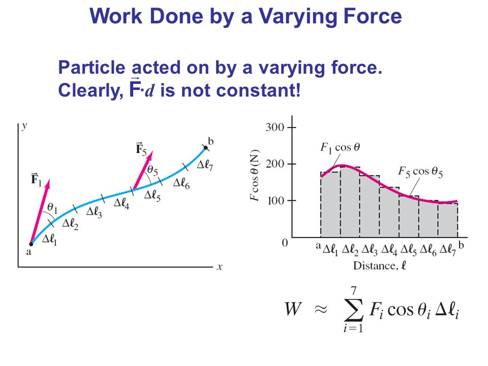 Work Done by a Varying Force Particle acted on by a varying force. Clearly, · d is not constant!