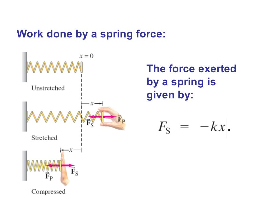 Work done by a spring force: The force exerted by a spring is given by:.