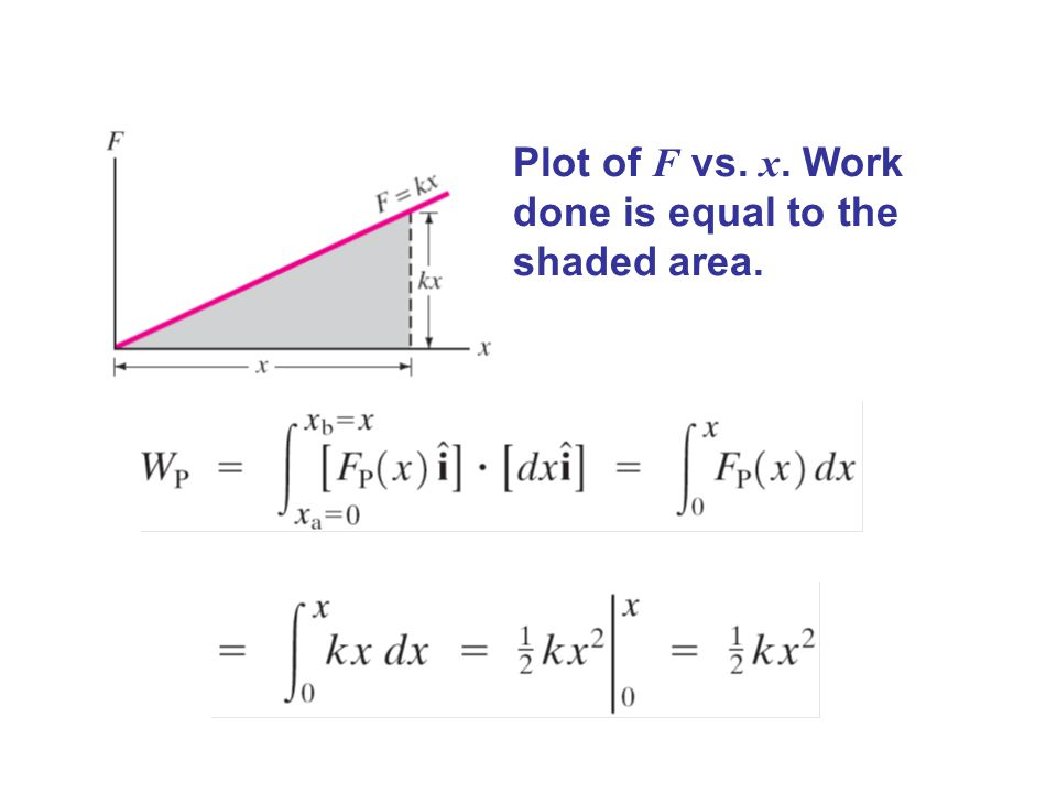Plot of F vs. x. Work done is equal to the shaded area.