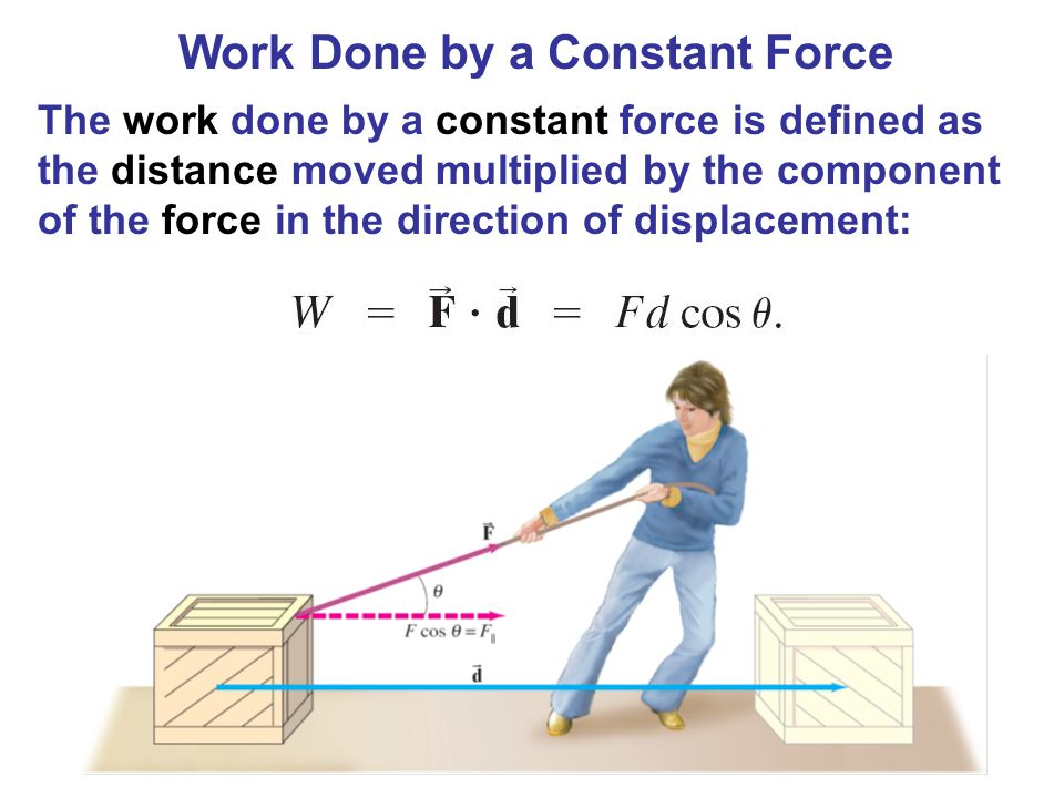 Work Done by a Constant Force The work done by a constant force is defined as the distance moved multiplied by the component of the force in the direc