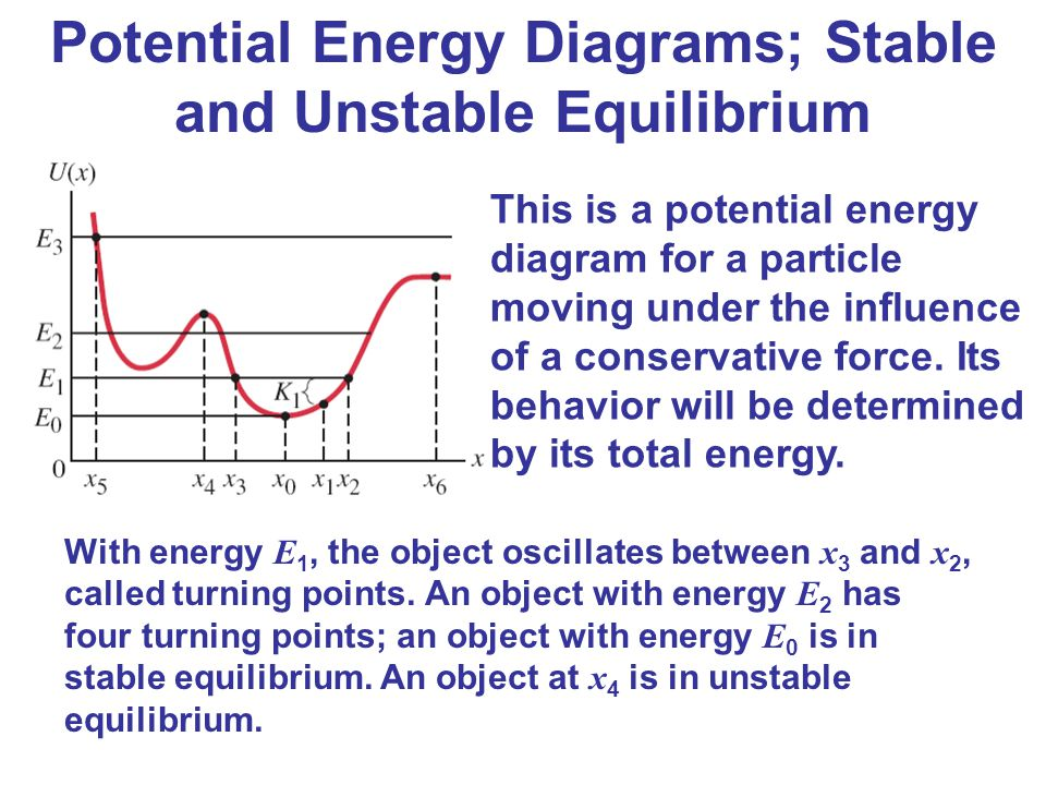 Potential Energy Diagrams; Stable and Unstable Equilibrium This is a potential energy diagram for a particle moving under the influence of a conservat