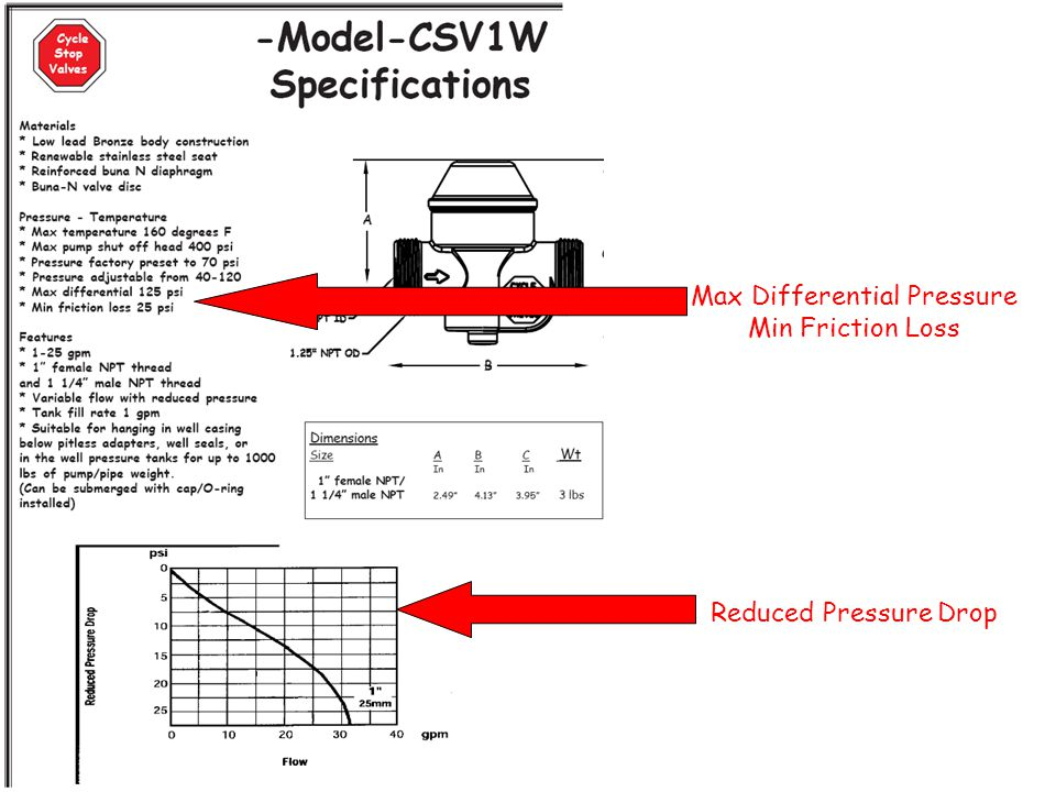 Max Differential Pressure Min Friction Loss Reduced Pressure Drop