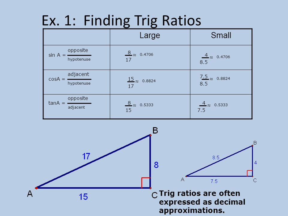 Ex. 1: Finding Trig Ratios LargeSmall sin A = opposite hypotenuse cosA = adjacent hypotenuse tanA = opposite adjacent 8 17 ≈ 0.4706 15 17 ≈ 0.8824 8 1
