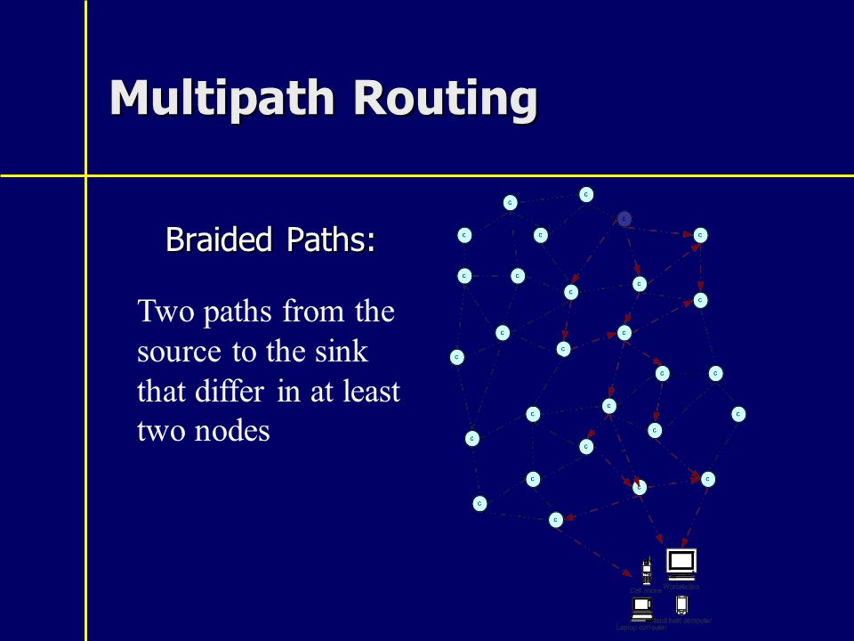 Multipath Routing Braided Paths: Two paths from the source to the sink that differ in at least two nodes
