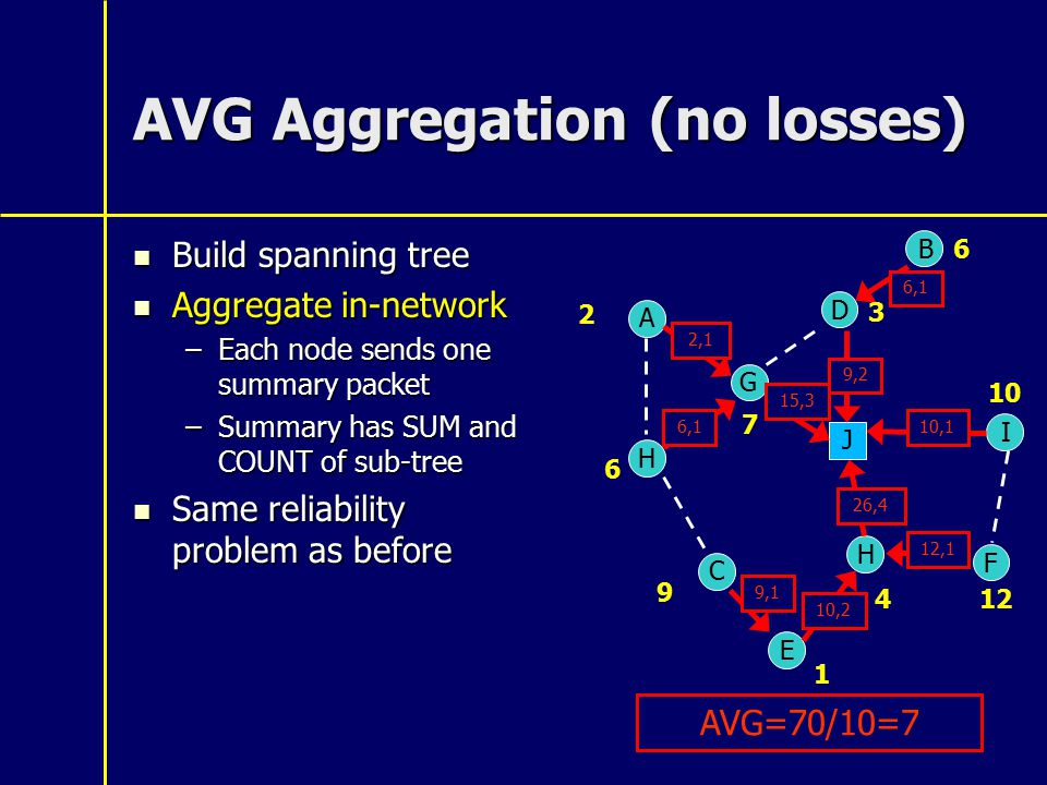 AVG Aggregation (no losses) Build spanning tree Build spanning tree Aggregate in-network Aggregate in-network –Each node sends one summary packet –Summary has SUM and COUNT of sub-tree Same reliability problem as before Same reliability problem as before A B C D E G H I J H 2 6 3 7 6 9 1 10 4 F 12 2,1 6,1 9,2 15,3 6,110,1 26,4 12,1 10,2 9,1 AVG=70/10=7