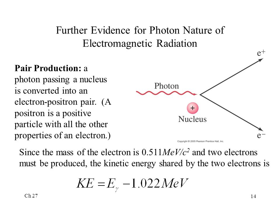 Ch 27 14 Further Evidence for Photon Nature of Electromagnetic Radiation Pair Production: a photon passing a nucleus is converted into an electron-positron pair.