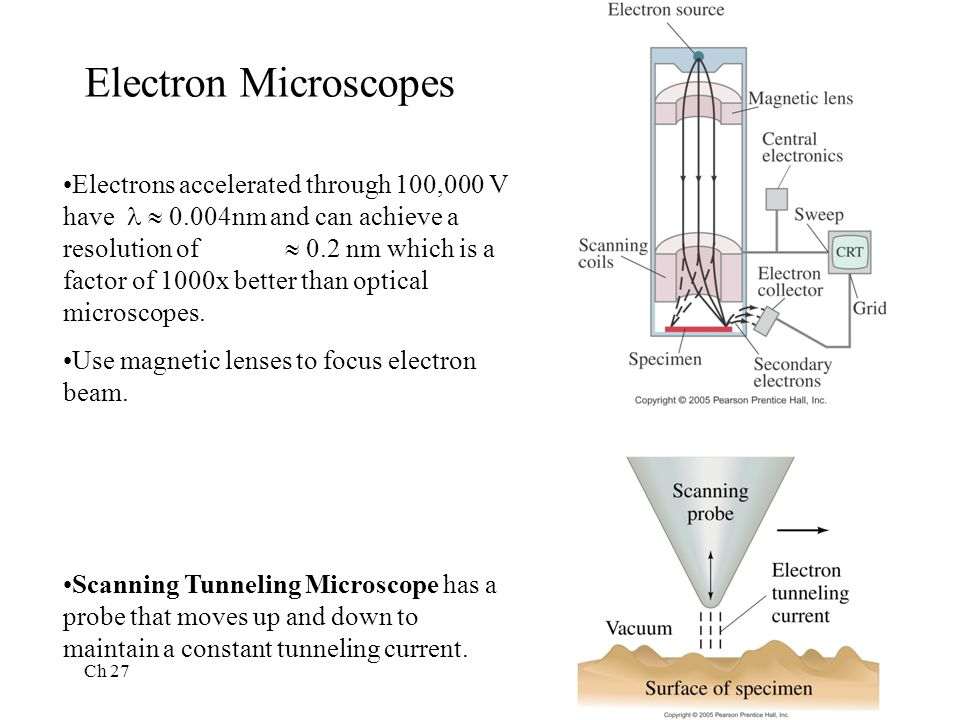 Ch 27 15 Electron Microscopes Electrons accelerated through 100,000 V have  0.004nm and can achieve a resolution of  0.2 nm which is a factor of 1000x better than optical microscopes.