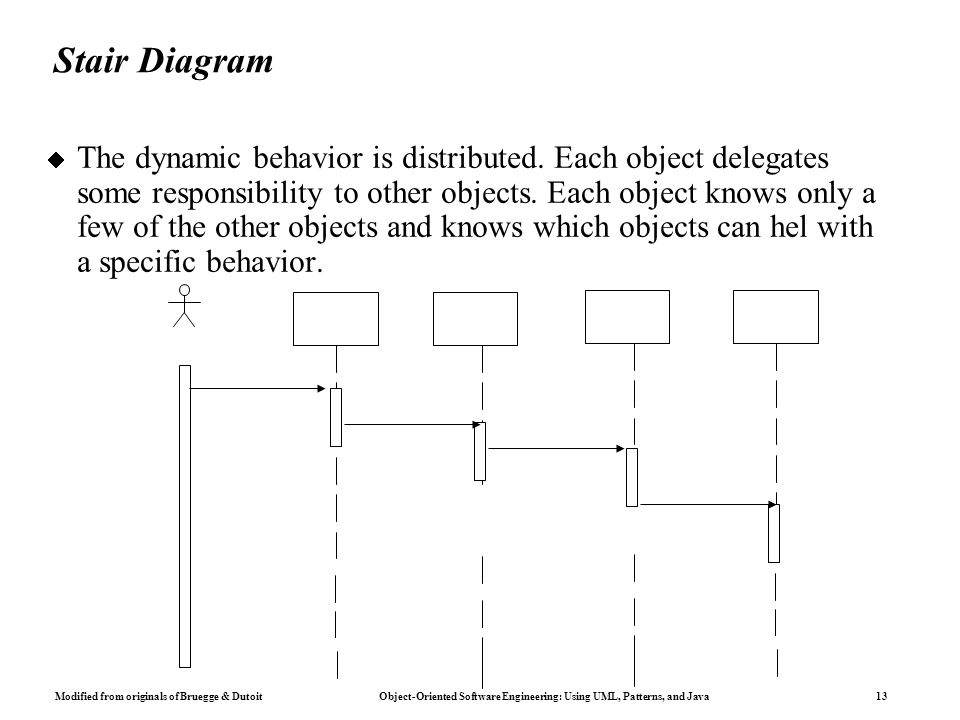 Modified from originals of Bruegge & Dutoit Object-Oriented Software Engineering: Using UML, Patterns, and Java 13 Stair Diagram  The dynamic behavior is distributed.