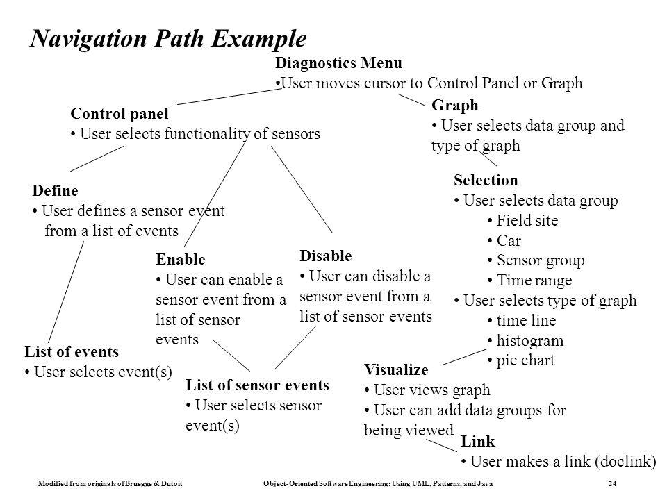 Modified from originals of Bruegge & Dutoit Object-Oriented Software Engineering: Using UML, Patterns, and Java 24 Navigation Path Example Diagnostics Menu User moves cursor to Control Panel or Graph Graph User selects data group and type of graph Selection User selects data group Field site Car Sensor group Time range User selects type of graph time line histogram pie chart Visualize User views graph User can add data groups for being viewed Link User makes a link (doclink) Control panel User selects functionality of sensors Disable User can disable a sensor event from a list of sensor events Define User defines a sensor event from a list of events Enable User can enable a sensor event from a list of sensor events List of sensor events User selects sensor event(s) List of events User selects event(s)