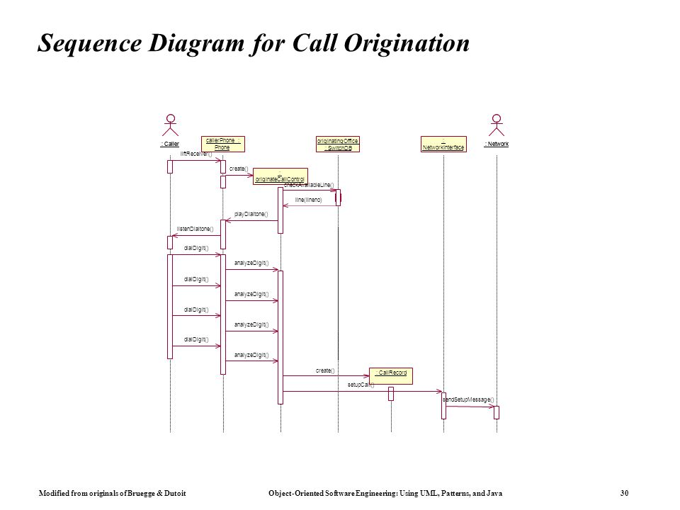 Modified from originals of Bruegge & Dutoit Object-Oriented Software Engineering: Using UML, Patterns, and Java 30 Sequence Diagram for Call Origination : Caller callerPhone : Phone callerPhone : Phone liftReceiver() listenDialtone() dialDigit() : originateCallControl : create() playDialtone() analyzeDigit() : CallRecord create() setupCall() : NetworkInterface : : Network sendSetupMessage() originatingOffice : SwitchDB originatingOffice : SwitchDB checkAvailableLine() line(lineno)