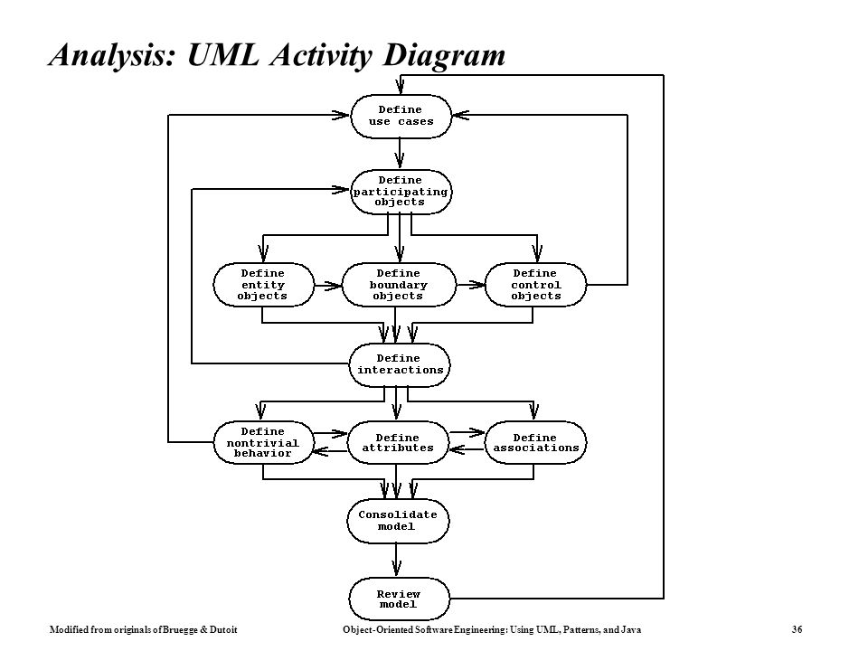 Modified from originals of Bruegge & Dutoit Object-Oriented Software Engineering: Using UML, Patterns, and Java 36 Analysis: UML Activity Diagram