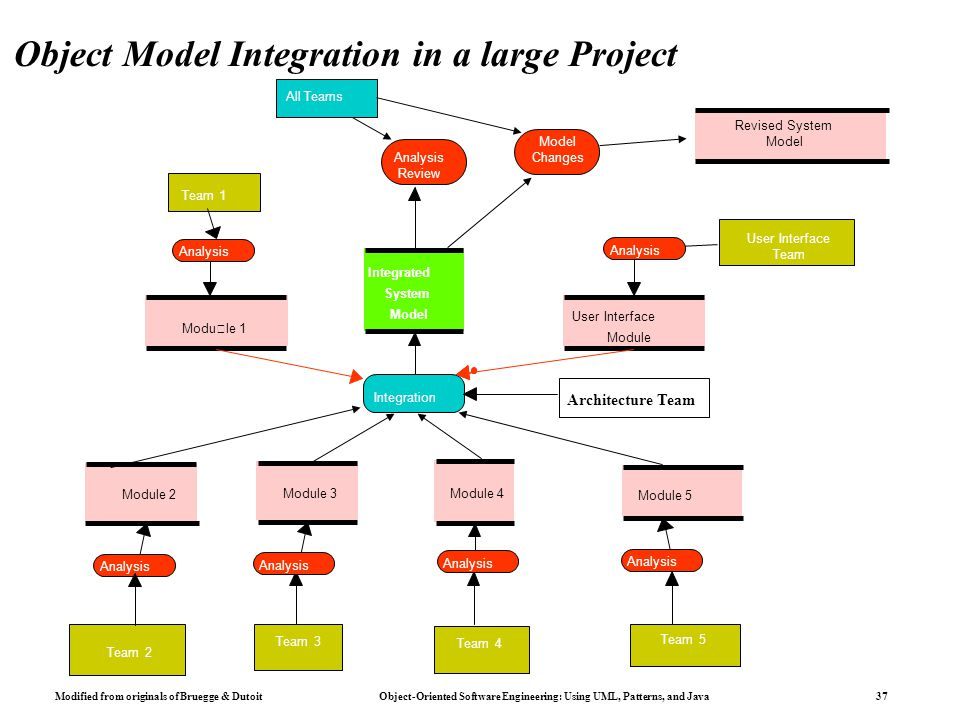 Modified from originals of Bruegge & Dutoit Object-Oriented Software Engineering: Using UML, Patterns, and Java 37 Object Model Integration in a large Project Module 1 Team 1 User Interface Team User Interface Module Integration Integrated System Model Revised System Model Module 5 Module 4 Team 5 Team 4 Module 3 Team 3 Module 2 Team 2 Analysis Review Analysis All Teams Model Changes Architecture Team