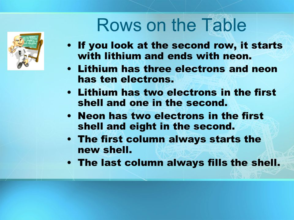 Rows on the Table If you look at the second row, it starts with lithium and ends with neon. Lithium has three electrons and neon has ten electrons. Li