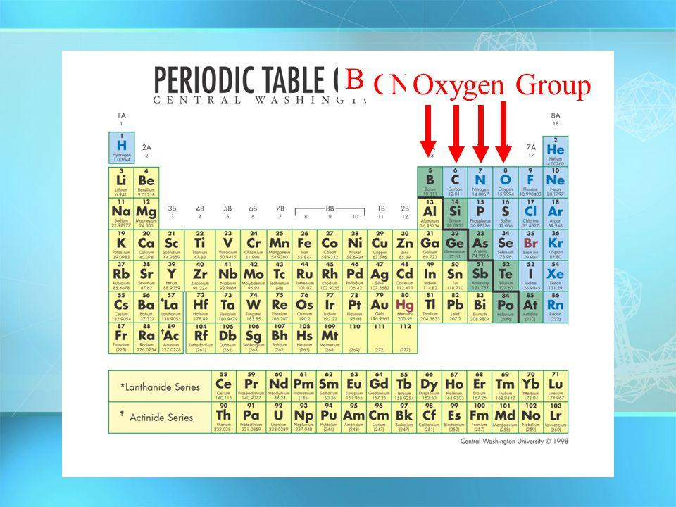 Boron Group Carbon GroupNitrogen GroupOxygen Group