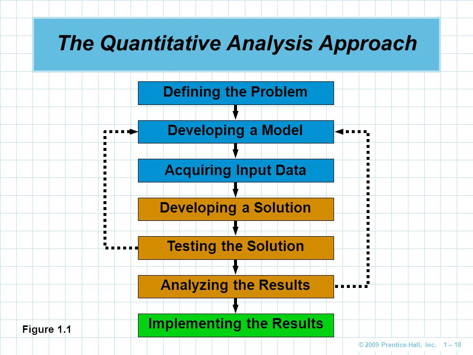© 2009 Prentice-Hall, Inc. 1 – 18 Implementing the Results Analyzing the Results Testing the Solution Developing a Solution Acquiring Input Data Devel