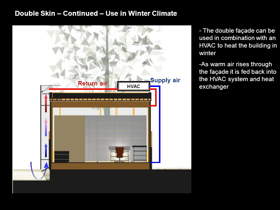 Double Skin – Continued – Use in Winter Climate HVAC - The double façade can be used in combination with an HVAC to heat the building in winter -As warm air rises through the façade it is fed back into the HVAC system and heat exchanger Supply air Return air