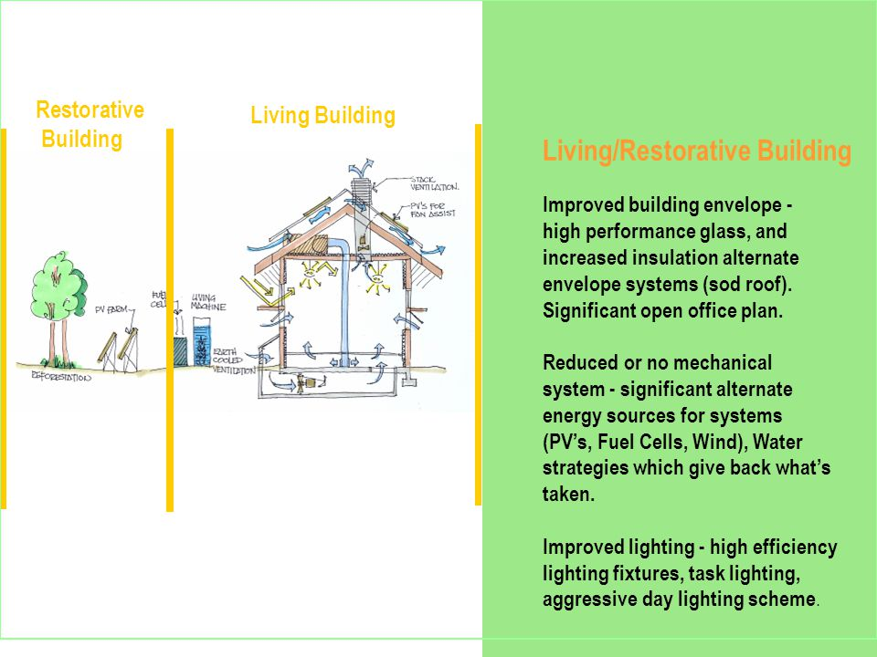 Living/Restorative Building Improved building envelope - high performance glass, and increased insulation alternate envelope systems (sod roof).