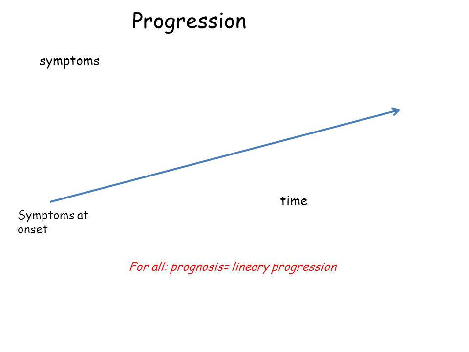 For all: prognosis= lineary progression Symptoms at onset time symptoms Progression