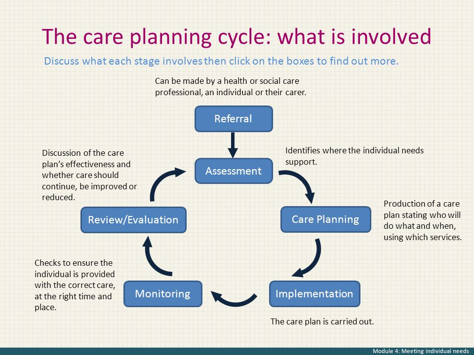 The care planning cycle: what is involved Referral Assessment Care Planning ImplementationMonitoring Review/Evaluation Discuss what each stage involve