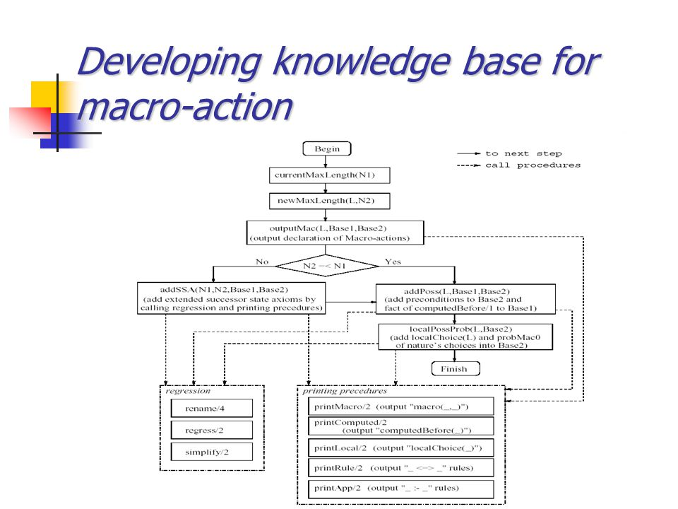 Developing knowledge base for macro-action