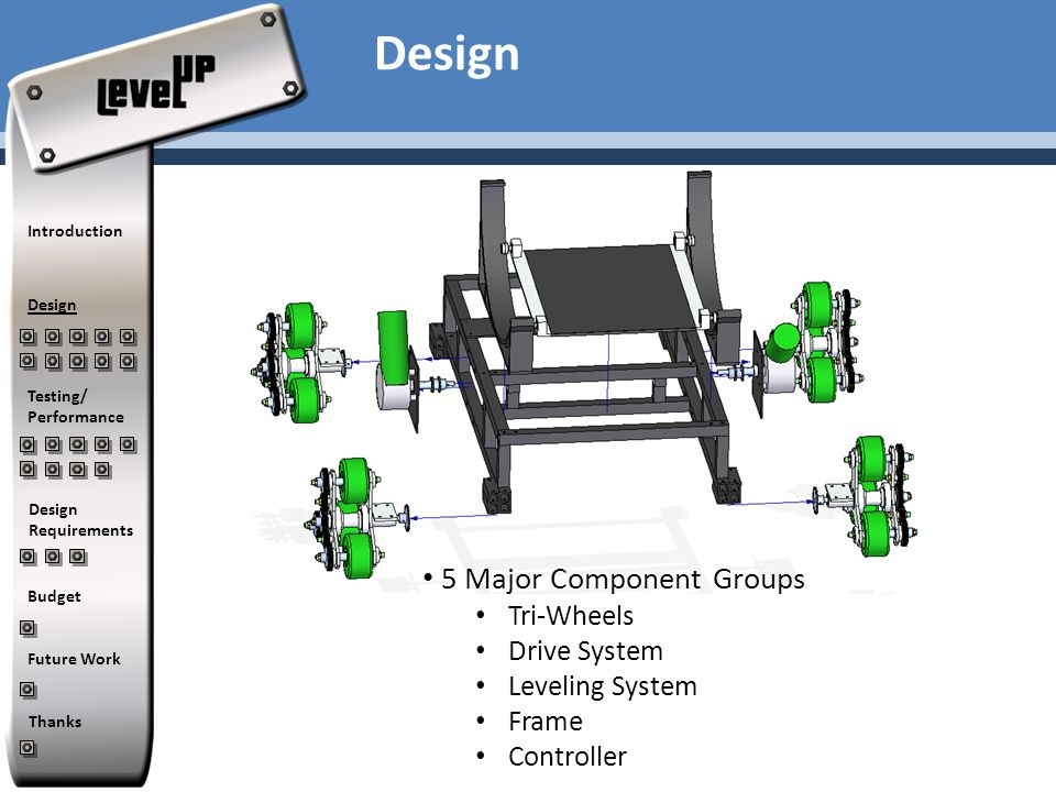 Design 5 Major Component Groups Tri-Wheels Drive System Leveling System Frame Controller Introduction Design Testing/ Performance Design Requirements