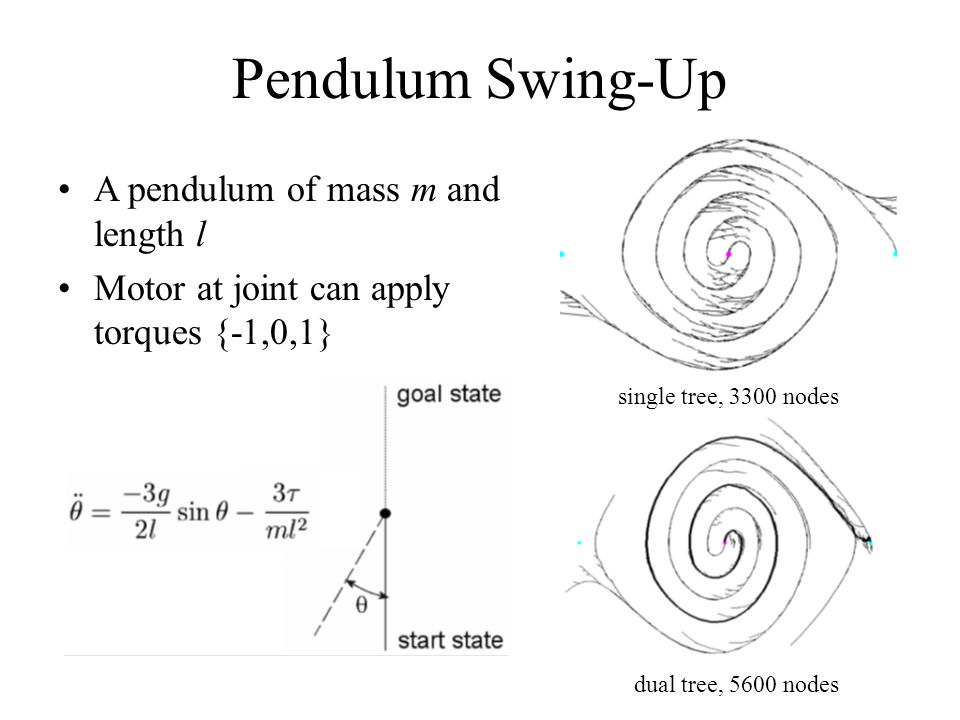 Pendulum Swing-Up A pendulum of mass m and length l Motor at joint can apply torques {-1,0,1} dual tree, 5600 nodes single tree, 3300 nodes