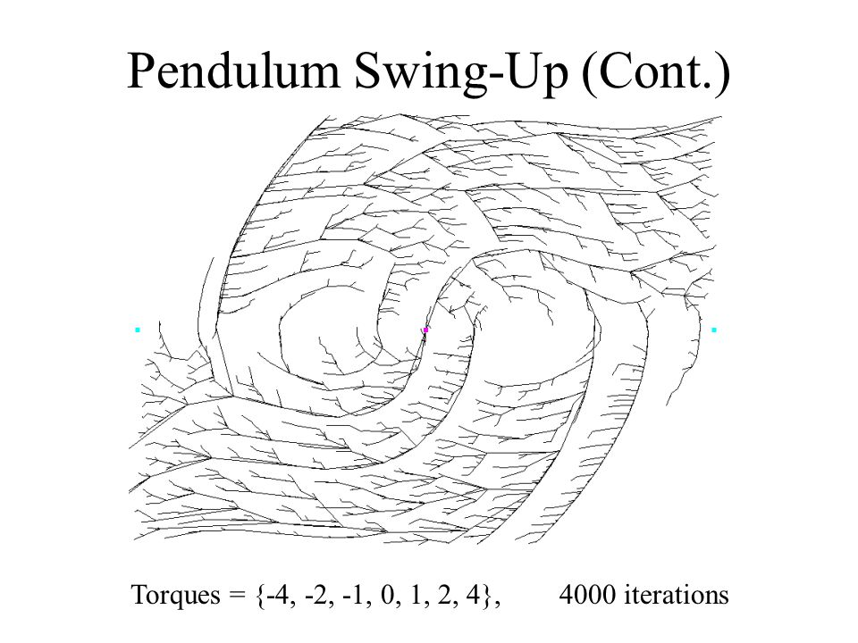 Pendulum Swing-Up (Cont.) Torques = {-4, -2, -1, 0, 1, 2, 4},4000 iterations