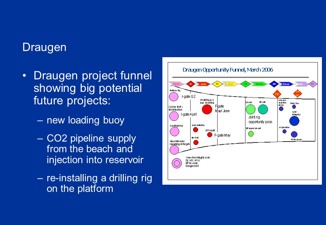 Draugen Draugen project funnel showing big potential future projects: – new loading buoy – CO2 pipeline supply from the beach and injection into reservoir – re-installing a drilling rig on the platform